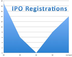 IPO registrations - July-Aug 2009 - slowly returning to normal