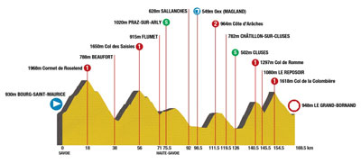 TDF 09 stage 17 - route profile - five categorized climbs - ouch