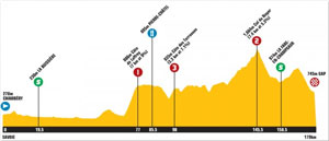 TDF stage 10 profile