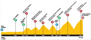 TDF 10 stage 7 profile
