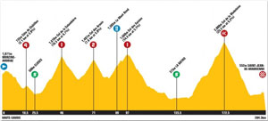 TDF10 stage 9 profile