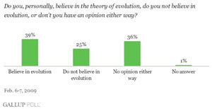 belief in evolution