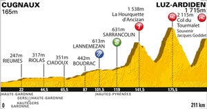 stage 12 is the first mountain stage, with a Cat 1 and two HC climbs. yay!