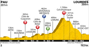 Tour de France stage 13 profile
