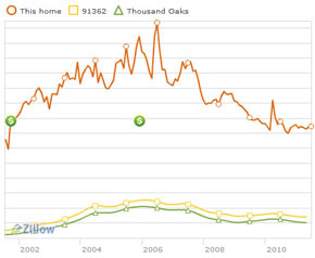 zillow track of my house over the past ten years