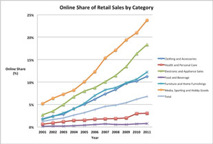 online retail sales trends