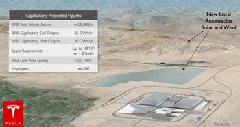 Tesla's gigafactor for making batteries