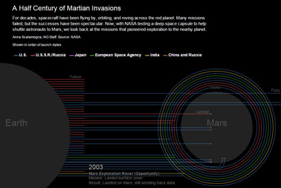 Martian invasions from Earth