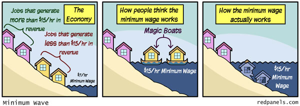 minimum wave ... the worst idea to help the poor, ever