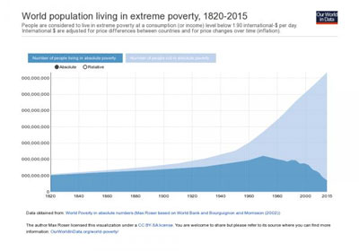 World population living in extreme poverty