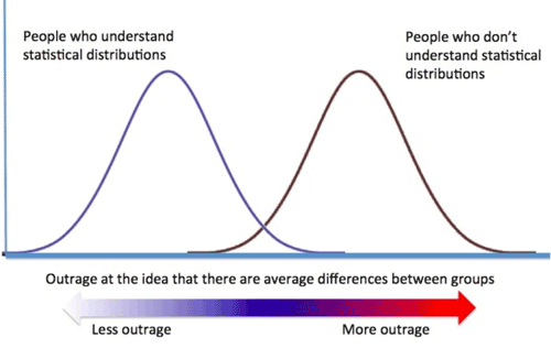 statistical distribution of people's understanding of statistical distributions