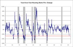 year over year housing starts